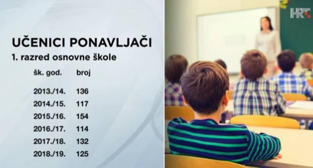 ŠOKANTNI PODACI: U 2019. čak 125 prvašića ponavljalo razred!