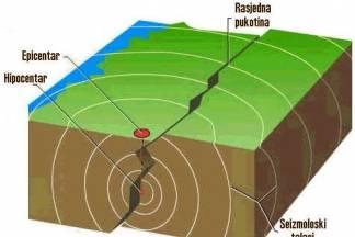 Potres magnitude 2.1 prema Richteru na Papuku