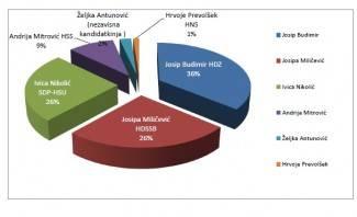 Istraživanje uoči izbora u Kutjevu: Josip Budimir vodi u prvom krugu