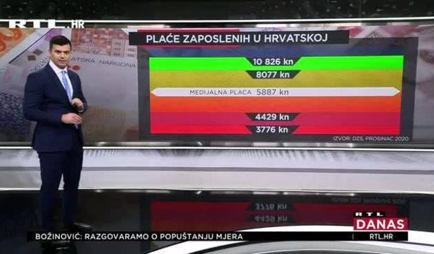 Evo koliko Hrvata radi za minimalac, a koliko za 10 tisuća kuna mjesečno