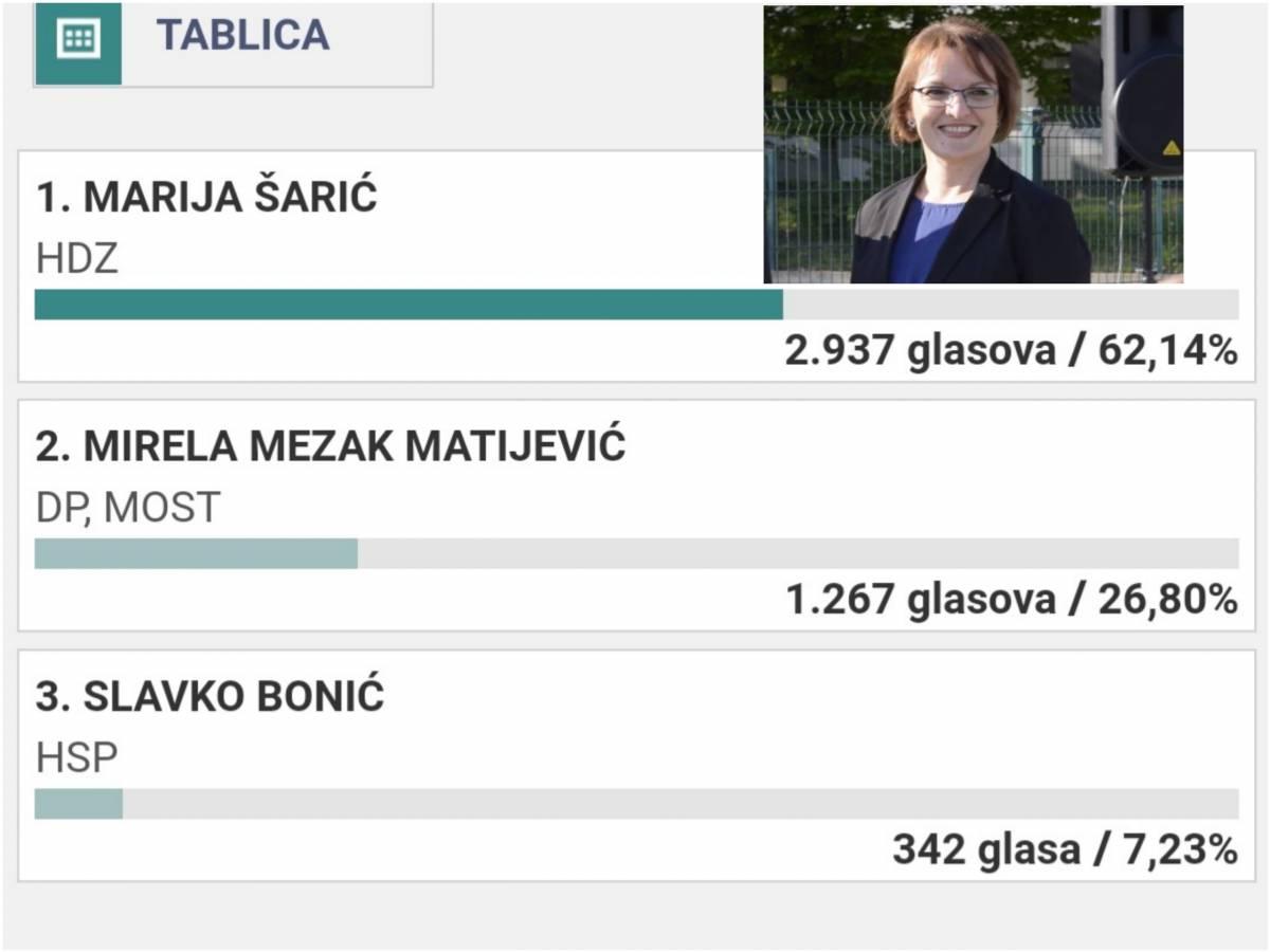 Pleternica 100% obrađena: Marija Šarić nova je gradonačelnica Pleternice