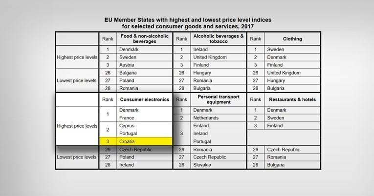 Eurostat objavio kako je Hrvatska među zemljama s najskupljom potrošačkom elektronikom
