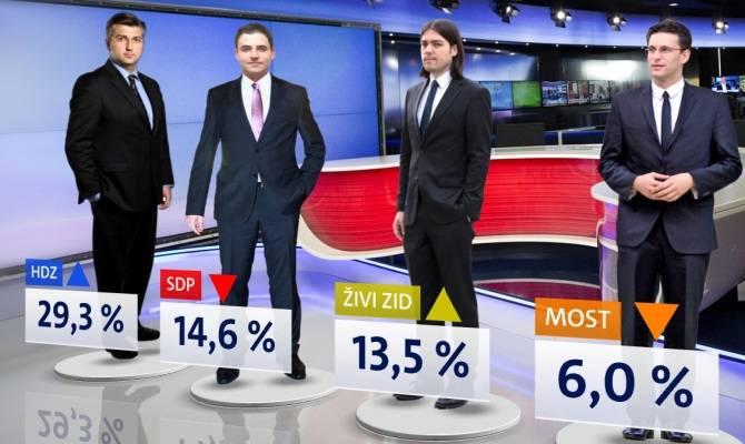 Prema Crobarometru HDZ vodi s 29,3%: Kakvo je stanje u Pleternici?