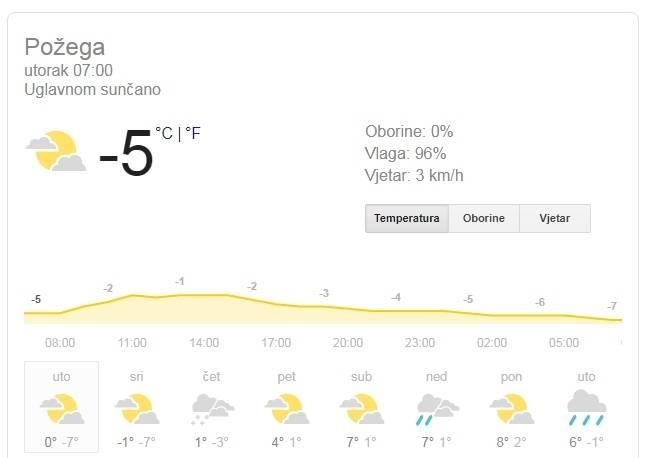 U Požegi je trenutno -5°C, najviša dnevna temperatura oko 1°C