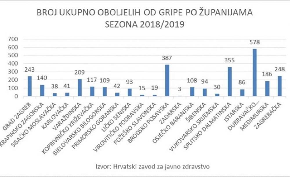 HARA VIRUS GRIPE TIPA A-Brodska županija u samom vrhu po broju oboljelih od gripe