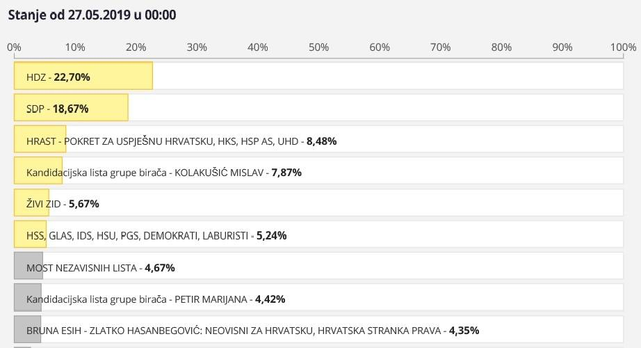 Ovo su u ovome trenutku približno konačni rezultati izbora za EU parlament