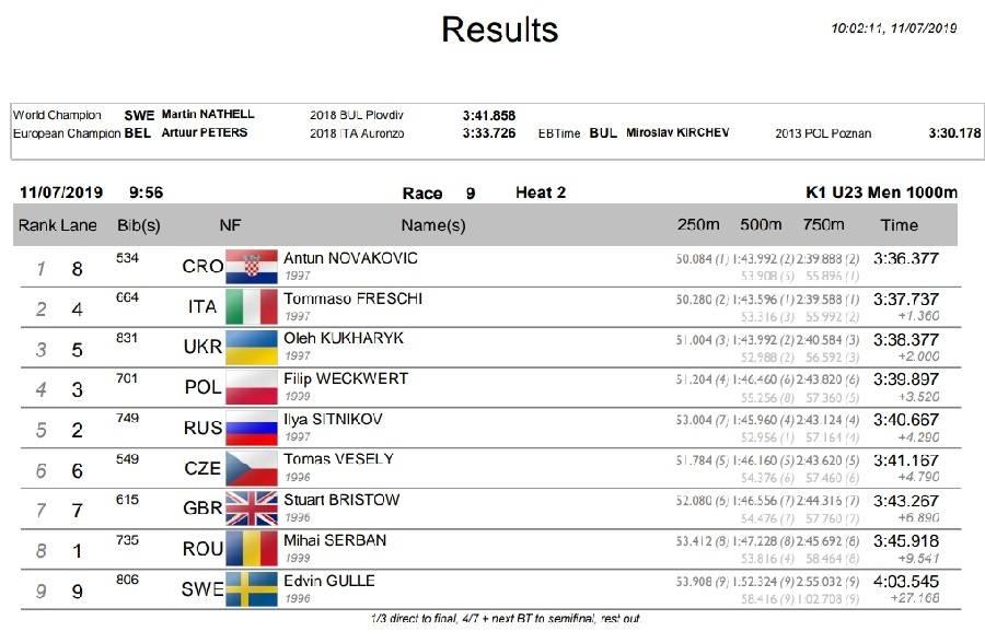 Sjani Novaković osvaja 1. mjesto i direktan plasman u finale Europskog prvenstva