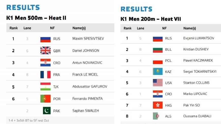 Ogroman uspjeh Antuna Novakovića i Marka Lipovca... natjecanje ide dalje