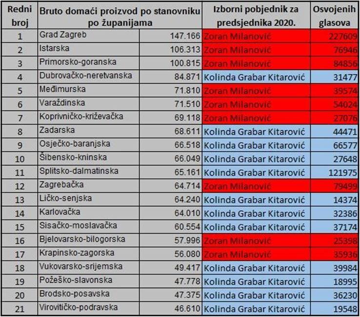 Perverzni izborni rezultati: Za Milanovića glasale najbogatije županije