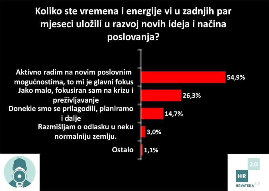 Jesu li hrvatski poduzetnici spremni na promjene?