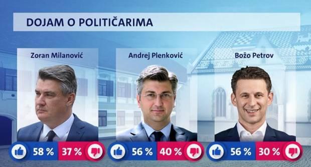 Prema vašem odabiru. Ovo je najpopularniji političar u Hrvatskoj