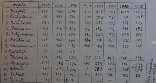 Evo kako je izgledao popis stanovništva u Kaptolu prije 200 godina