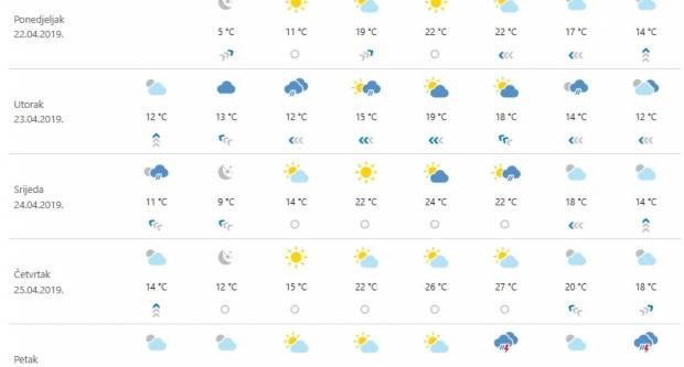 Ovaj tjedan stižu nam i ljetne temperature