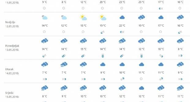 Stiže val zraka s Arktika: Snijeg, obilne kiše, jaki vjetrovi i poplave