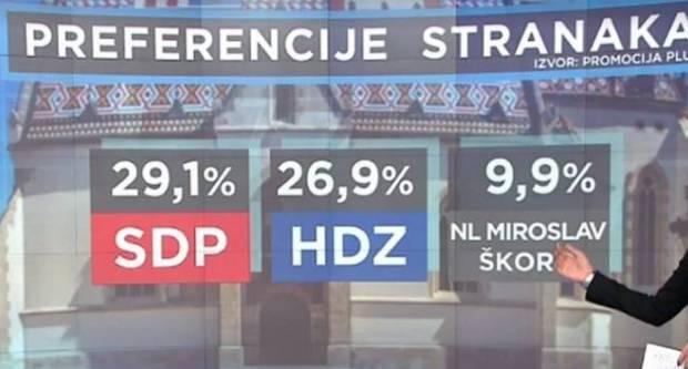 SDP-u skočila potpora birača i vodi u novoj HRejting anketi