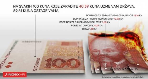 Evo koliko vam država uzme za svakih 100kn od plaće
