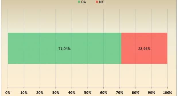 Preko 70% građanki i građana Županje podržavaju izgradnju bazena