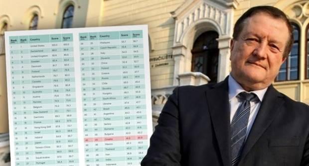 Hrvatski fakulteti najgori u Europi, ispred nas su Bugarska, Rumunjska, Srbija