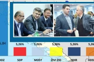 Na sljedećim izborima HDZ 96%, SDP 2%, ako i toliko