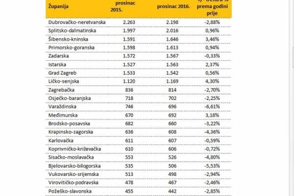 Cijene nekretnina u Požeško-slavonskoj županiji u padu